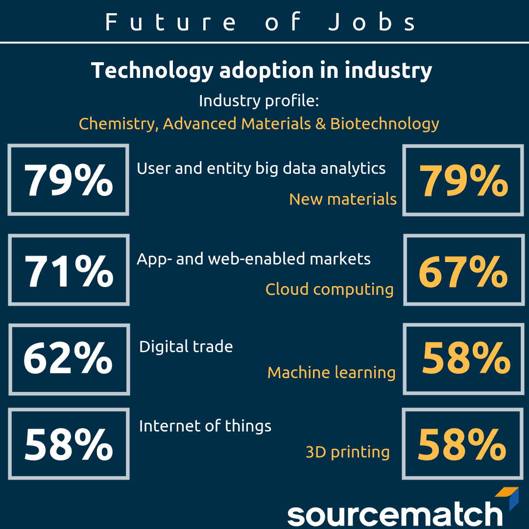 Future of jobs Infographic - Series Industry - Chemistry, Advanced