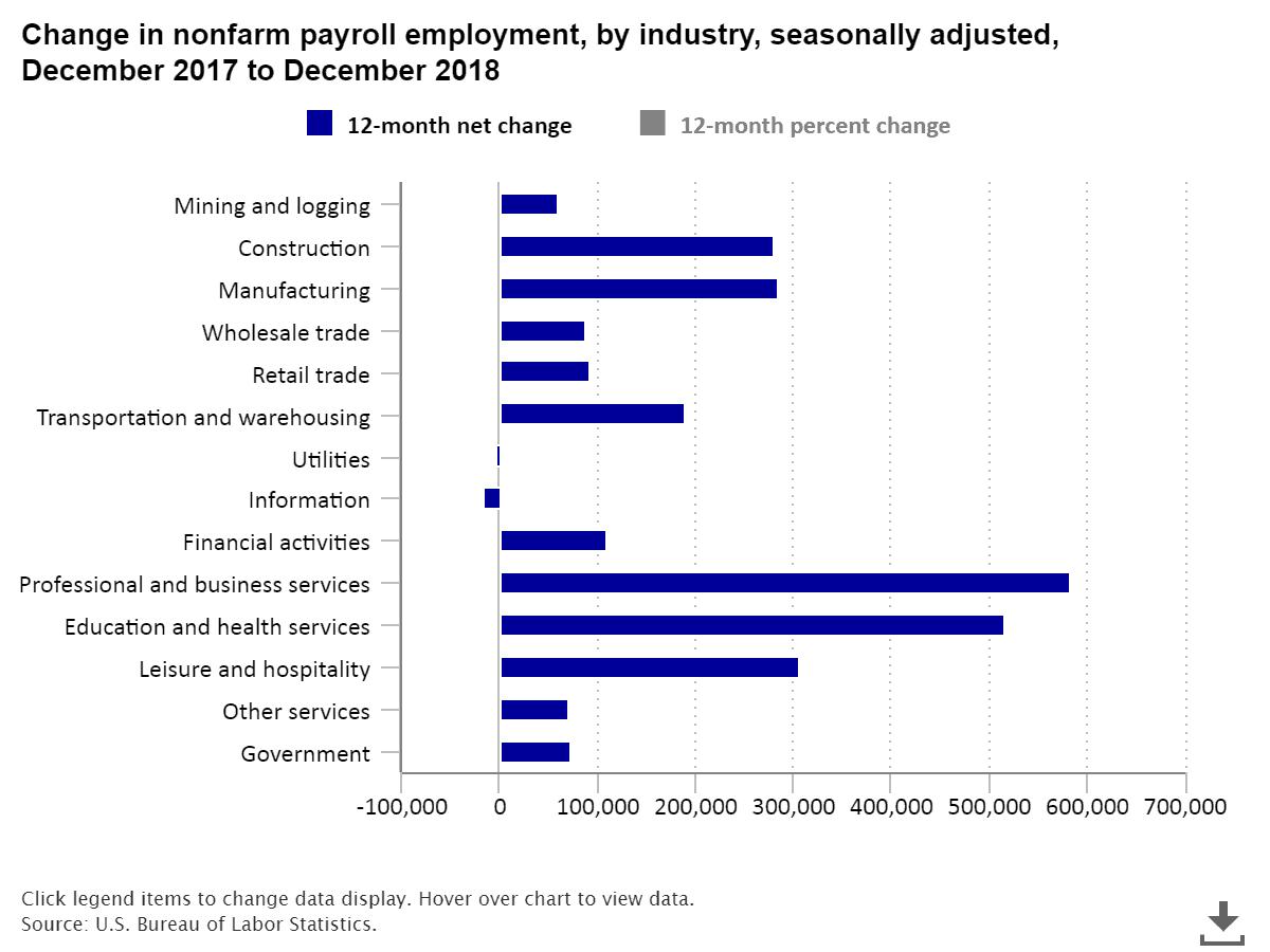 US Employment Statistics by Industry - SourceMatch